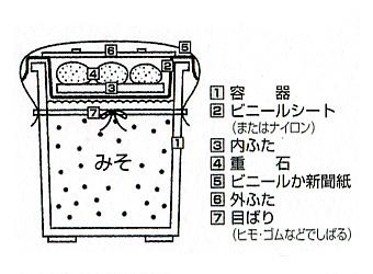 お味噌のつくり方11
